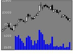 6920レーザーテックの株式チャート