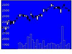 6923スタンレー電気の株式チャート