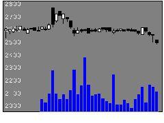 6924岩崎電気の株価チャート