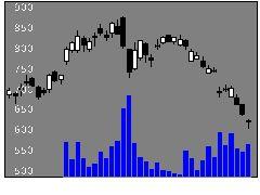6925ウシオ電機の株価チャート