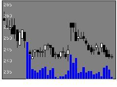6926岡谷電機産業の株価チャート