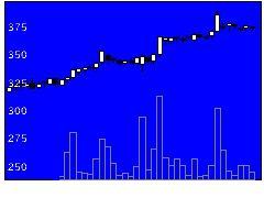 6927ヘリオスTHの株価チャート