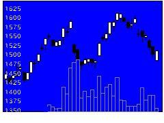 6928エノモトの株価チャート