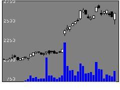6929日本セラミックの株式チャート