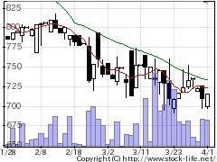 6930日本アンテナの株価チャート