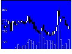 6932遠藤照明の株価チャート