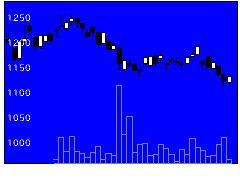 6937古河電池の株式チャート