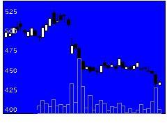 6938双信電機の株式チャート
