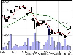 6941山一電機の株式チャート