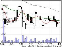 6942ソフィアの株価チャート