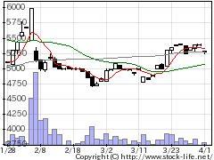 6943NKKの株式チャート