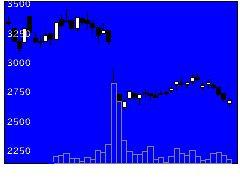 6946日本アビオの株価チャート