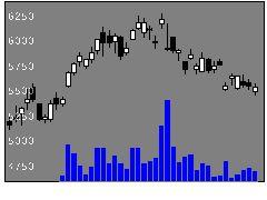 6951日本電子の株式チャート