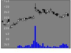 6952カシオの株式チャート