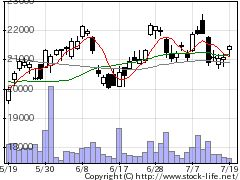 6954ファナックの株式チャート