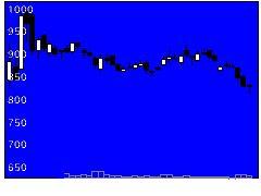 6955FDKの株式チャート
