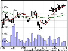 6957芝浦電子の株価チャート