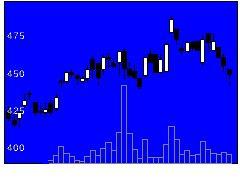 6958日本CMKの株価チャート