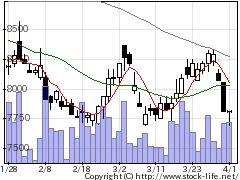 6960フクダ電の株価チャート
