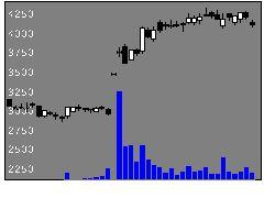 6961エンプラスの株価チャート