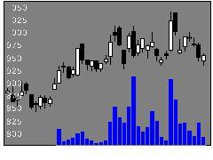 6962大真空の株価チャート