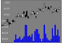6963ロームの株価チャート