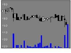 6964サンコーの株式チャート