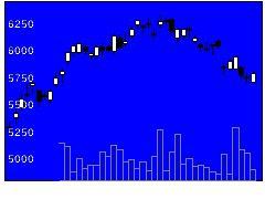 6965ホトニクスの株式チャート