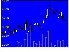 6967新光電気工業の株式チャート