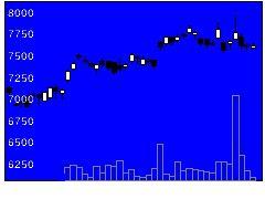 6971京セラの株式チャート