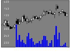 6973協栄産の株価チャート