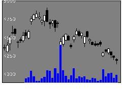 6976太陽誘電の株価チャート