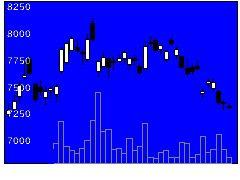 6981村田製の株価チャート