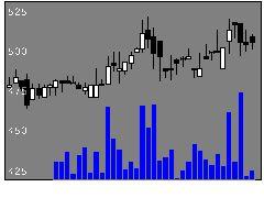 6982リードの株式チャート