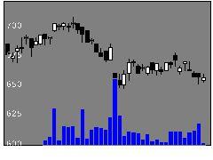 6986双葉電子工業の株式チャート