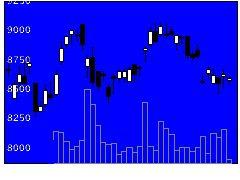 6988日東電の株価チャート