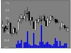6989北陸電気工業の株式チャート