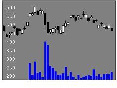 6995東海理化電機製作所の株価チャート