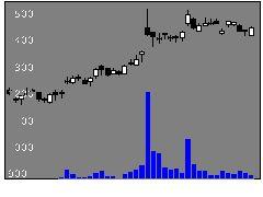 6996ニチコンの株式チャート