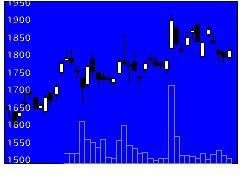 6997日本ケミコンの株価チャート