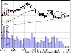 6999KOAの株式チャート