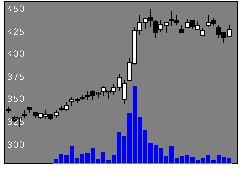 7003三井E&Sの株価チャート