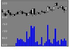 7004日立造船の株式チャート