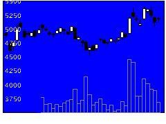 7011三菱重工業の株価チャート