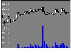 7012川崎重工業の株価チャート