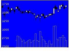 7013IHIの株式チャート