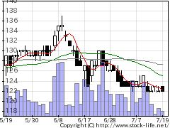 7022サノヤスHDの株式チャート