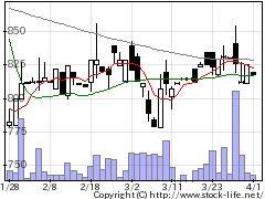 7042アクセスHDの株式チャート