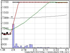 7045ツクイSTFの株式チャート