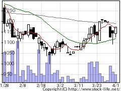 7057エヌシーエヌの株価チャート